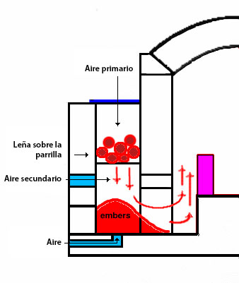 "Cámara de combustión ""Bourry box"" (www.sidestoke.com)"